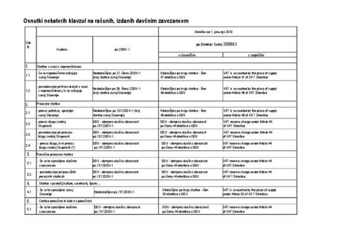 Klavzule DDV pri izdanih računih