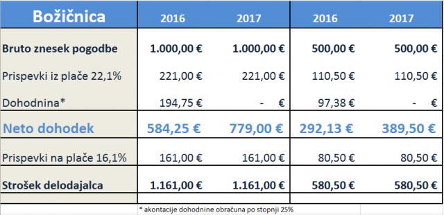 bozicnica-2016-2017-640x310