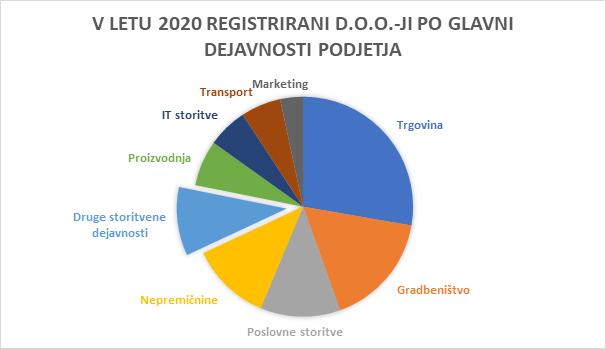 Graf: Standardna klasifikacija dejavnosti – registrirane glavne dejavnosti pri d.o.o.